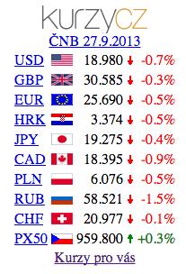 Kurzy měn